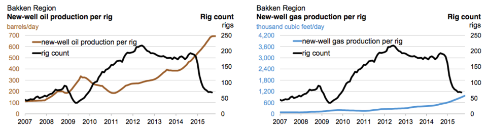 Bakken Region: New-well oil and gas production per rig, and number of rigs