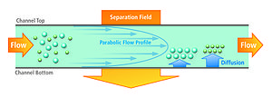 Field flow fractionation - Flow field-flow fractionation (AF4) channel cross section, where the rate of laminar flow within the channel is not uniform. It travels in a parabolic pattern with the speed of the flow, increasing towards the centre of the channel and decreasing towards the sides.