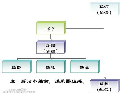 Family Tree of Sun Shao.JPG