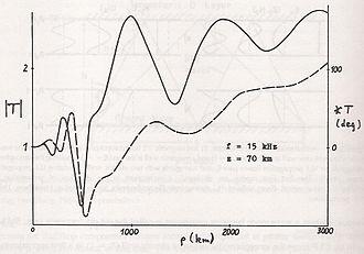 Earth–ionosphere waveguide - Image: Fieldstrvs Dist
