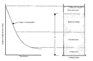 Sedimentation (water treatment) - Figure3: Typical batch-settling column test on a suspension exhibiting zone-settling characteristics