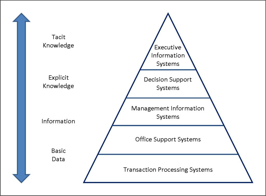 File five level pyramid wikimedia commons for Ea definition