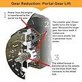 Gear reduction portal gear lift.jpg