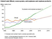 Diagramme du volume en blé, grain entier, et soja de 1990 à 2008, et prévisions jusqu'en 2016. Département de l'Agriculture des États-Unis, 2008.