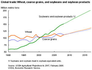 Chart of global trade volume in wheat, coarse ...