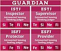 Guardian SF Personality Type MBTI.jpg