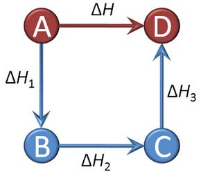 Lei de Hess – Wikipédia, a enciclopédia livre