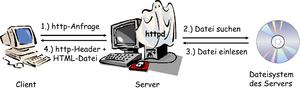 http-Request from browser via webserver and back