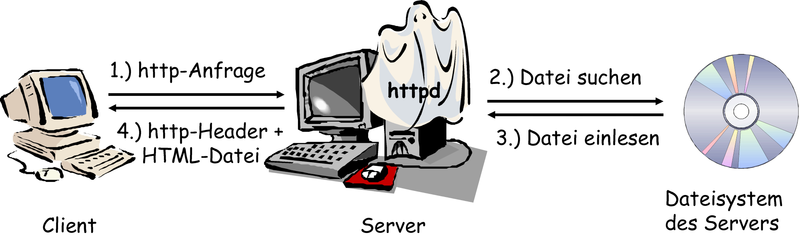 File:Http-request.png
