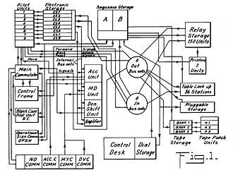 IBM SSEC - IBM SSEC block diagram