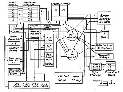 3 reel slot machines multiplier circuit adder