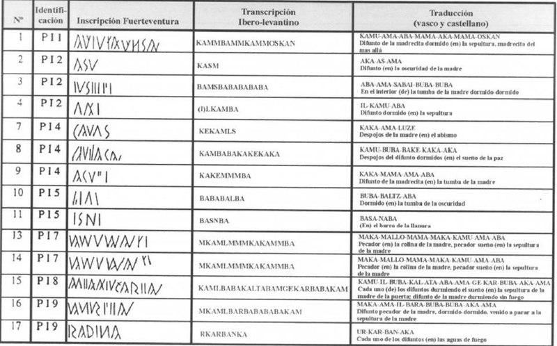 File:Iberian-Guanche inscriptions.pdf