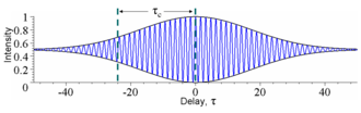 Coherence (physics) - Figure 4: The time-averaged intensity (blue) detected at the output of an interferometer plotted as a function of delay τ for the example waves in Figures 2 and 3. As the delay is changed by half a period, the interference switches between constructive and destructive. The black lines indicate the interference envelope, which gives the degree of coherence. Although the waves in Figures 2 and 3 have different time durations, they have the same coherence time.