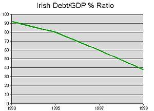 Celtic Tiger - Public debt as a percentage of GDP dropped significantly over the 1990s.