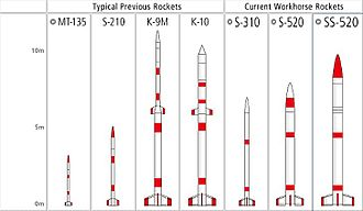 S-Series (rocket family) - Comparison of Japanese sounding rockets