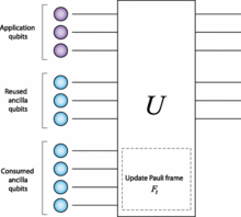 Layered Architecture for Quantum Computing - Wikisource, the