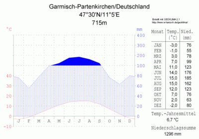 Klimadiagramm-Garmisch-Partenkirchen-Deutschland-metrisch-deutsch.png