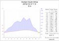 Klimadiagramm Durban.png
