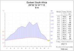 Datierung in Südafrika durban