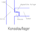 Konsolauflager.png