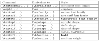 File:Latex styles table png - Wikimedia Commons