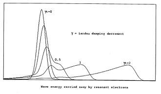 Landau damping - Image: Ldamp 2