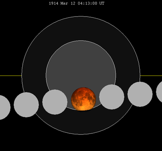Lunar eclipse chart close-1914Mar12.png