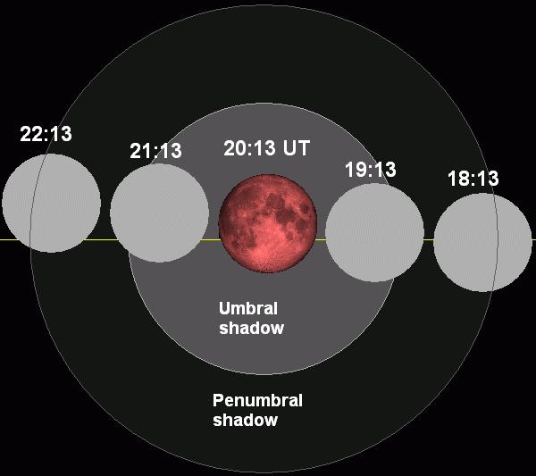 Lunar eclipse chart close-2011jun15