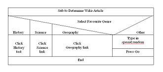 Nassi–Shneiderman diagram - Multiple branching blocks