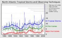 北大西洋における熱帯性低気圧の観測数。青:熱帯性低気圧、緑:ハリケーン、赤:大型のハリケーン。