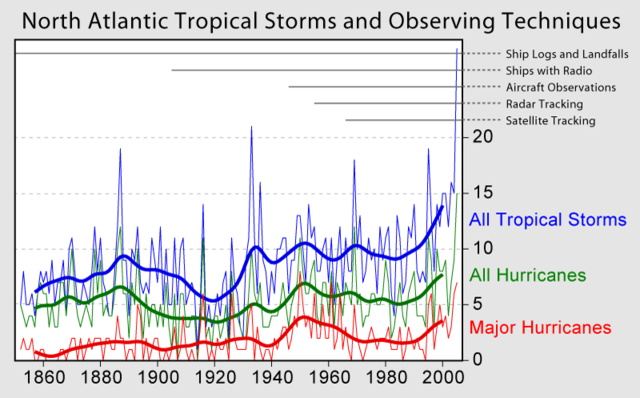increasing frequency of hurricanes essay By examining the frequency of extreme storm surges in the past, previous research has shown that there was an increasing tendency for.