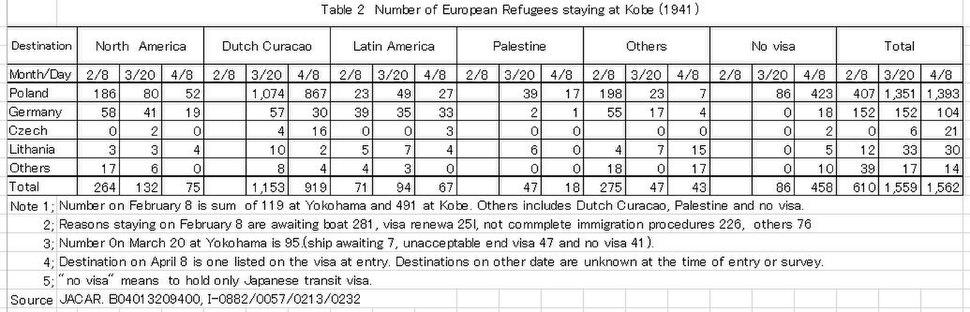 Number of Europian Jewish refugees staying in Kobe(1941)