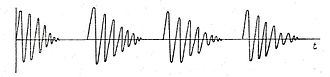 Damped wave - A series of damped waves, such as would be radiated by a spark-gap transmitter.  In this graph, the vertical axis is the amplitude of the wave, in units such as voltage or electric field strength; the horizontal axis is time.