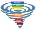 Online marketingfunnel 6 B stappenplan.png