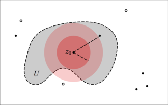 Open mapping theorem (complex analysis) -  Black dots represent zeros of g(z). Black annuli represent poles. The boundary of the open set U is given by the dashed line. Note that all poles are exterior to the open set. The smaller red disk is  B, centered at z0.