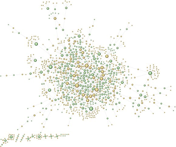 OrangeMoody-BubbleGraphCombined-Nolabels.jpg