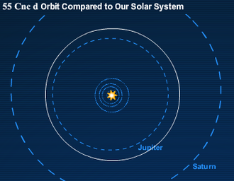 55 Cancri d - 55 Cnc d's orbit would be outside of Jupiter's orbit at 5.2AU.