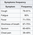 Pneumonia frequency symptoms.png