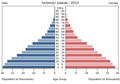 Population pyramid of the Solomon Islands 2013.png
