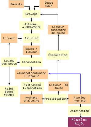 Raffinage de la bauxite par le procédé Bayer