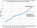 Productivity and Real Median Family Income Growth in the United States.png