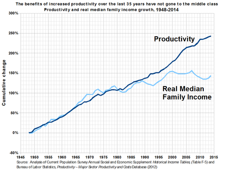 https://upload.wikimedia.org/wikipedia/commons/thumb/e/ef/Productivity_and_Real_Median_Family_Income_Growth_in_the_United_States.png/450px-Productivity_and_Real_Median_Family_Income_Growth_in_the_United_States.png