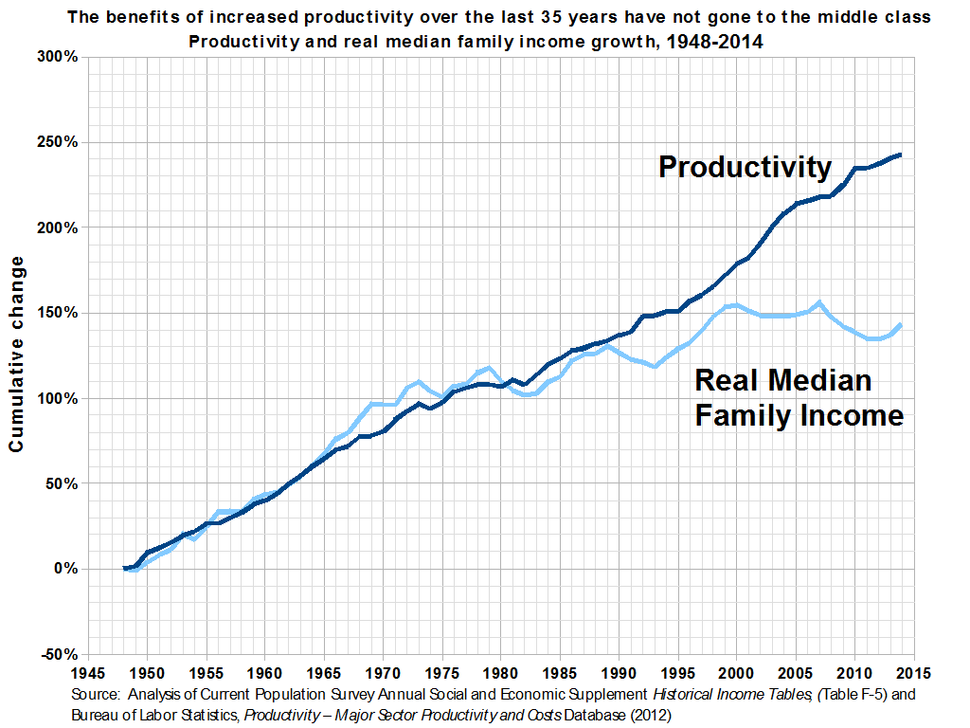 Productivity and Real Median Family Income Growth in the United States