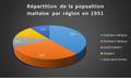 Répartition de la population Maltaise par région en 1931.png