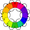 RYB color wheel.jpg