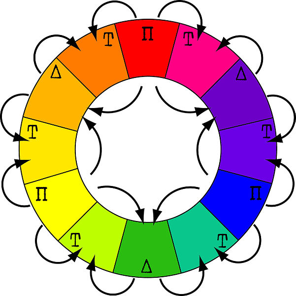 Αρχείο:RYB color wheel.jpg
