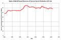 Ratio World Proved Gas Reserves - Production 1980-2011.png