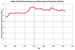Reserves-to-production ratio - Ratio of world proved gas reserves to production, 1980-2011