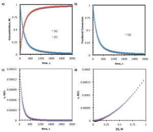 Reaction progress kinetic analysis - a) The concentrations of substrate and/or product are monitored over time by methods such as in situ IR, UV-vis, or NMR or may be obtained by taking the integral of (c). b) Presenting the fractional conversion of substrate provides a normalization of the data in (a). c) The rate of reaction progress (product formation) is monitored over time by methods such as reaction progress calorimetry or may be obtained by taking the first derivative of (a). d) Describing the rate of reaction progress with respect to consumption of starting material spreads the data into a more informative distribution than observed in (c). Note that reaction progress is read from right (maximum substrate concentration) to left (no remaining substrate) in (d).