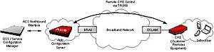 TR-069 - Image: Remote CPE Control via TR 069